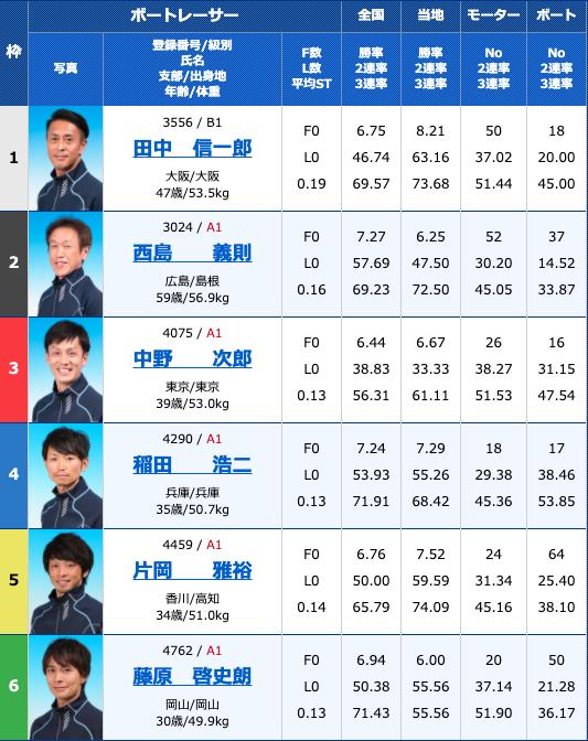 2020年11月4日常滑G3第30回JR四国ワープ杯競走初日12R