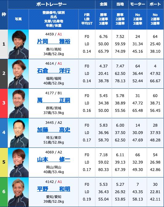 2020年11月5日常滑G3第30回JR四国ワープ杯競走2日目11R