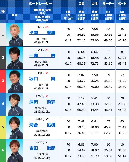 2020年11月5日常滑G3第30回JR四国ワープ杯競走2日目12R