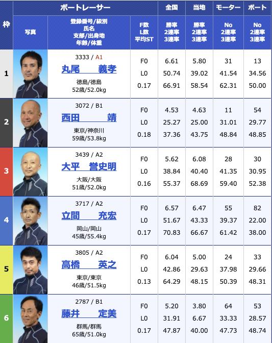 2020年11月11日住之江G3マスターズリーグ 報知新聞社賞ダイナミック敢闘旗初日11R