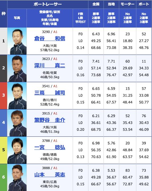 2020年11月11日住之江G3マスターズリーグ 報知新聞社賞ダイナミック敢闘旗初日12R