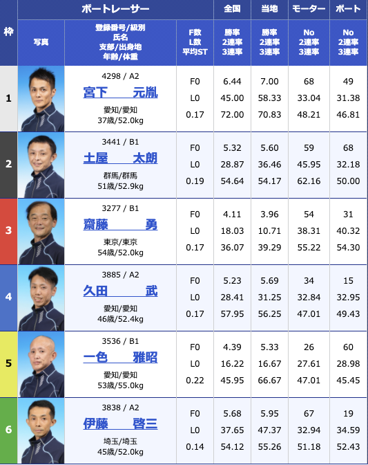 2020年11月11日桐生第6回寿司の美喜仁杯4日目10R