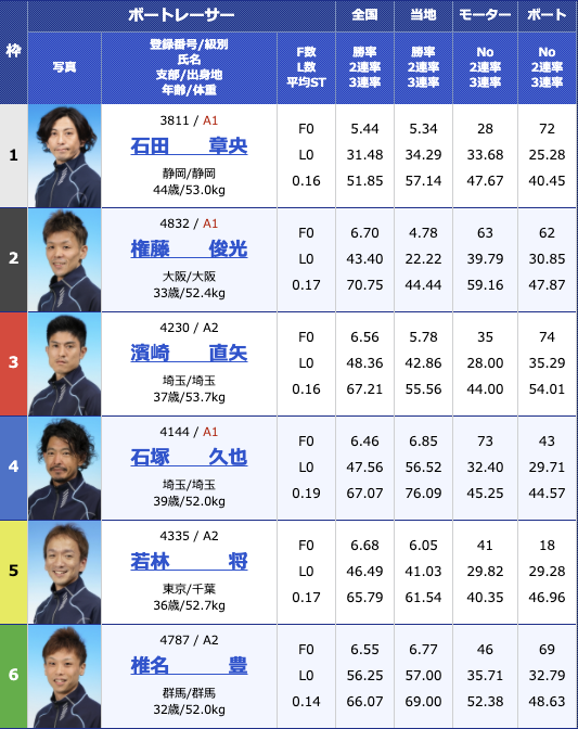 2020年11月11日桐生第6回寿司の美喜仁杯4日目11R
