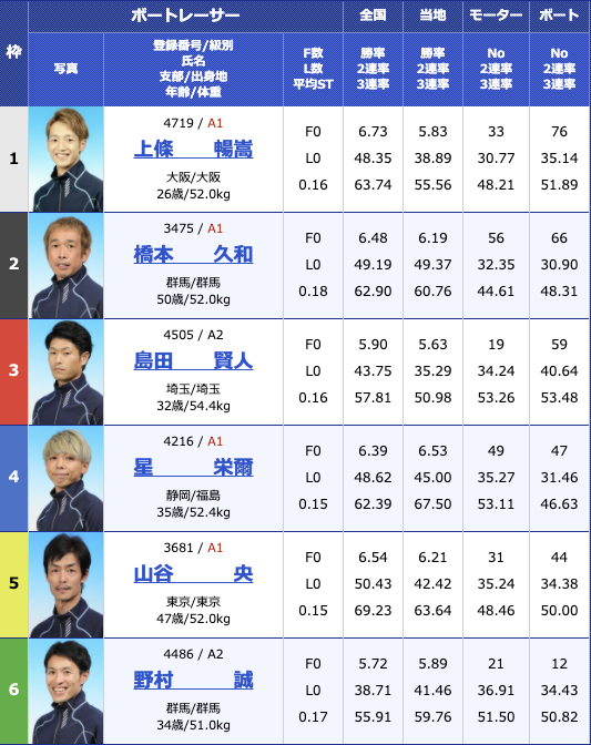 2020年11月11日桐生第6回寿司の美喜仁杯4日目12R