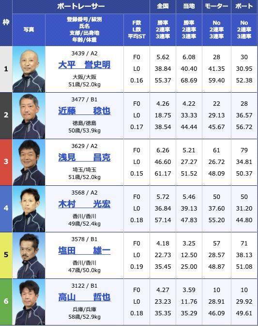 2020年11月12日住之江G3マスターズリーグ 報知新聞社賞ダイナミック敢闘旗2日目10R