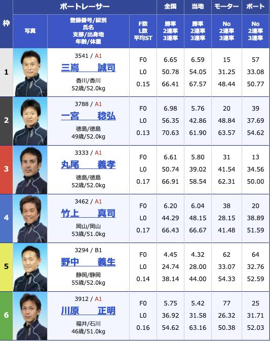 2020年11月12日住之江G3マスターズリーグ 報知新聞社賞ダイナミック敢闘旗2日目12R