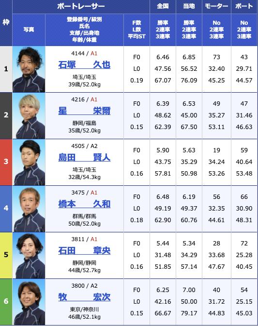 2020年11月12日桐生第6回寿司の美喜仁杯5日目10R