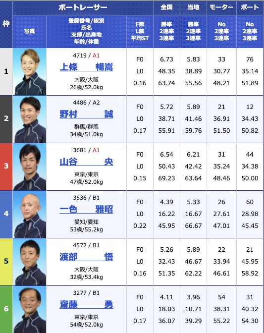 2020年11月12日桐生第6回寿司の美喜仁杯5日目11R