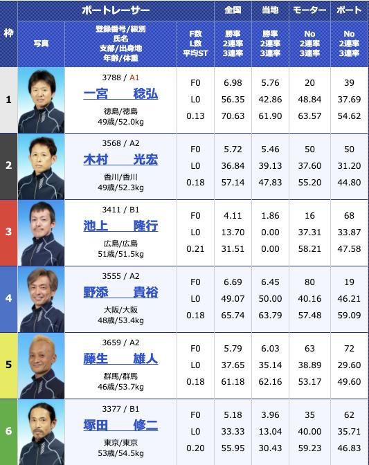 2020年11月13日住之江G3マスターズリーグ 報知新聞社賞ダイナミック敢闘旗3日目11R