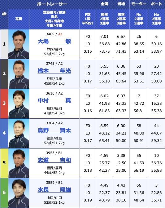 2020年11月17日丸亀日本モーターボート選手会会長杯初日11R