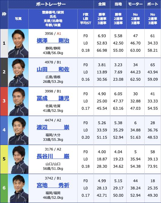 2020年11月18日丸亀日本モーターボート選手会会長杯2日目10R