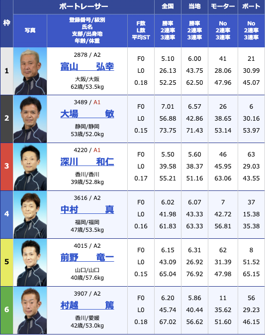 2020年11月18日丸亀日本モーターボート選手会会長杯2日目11R