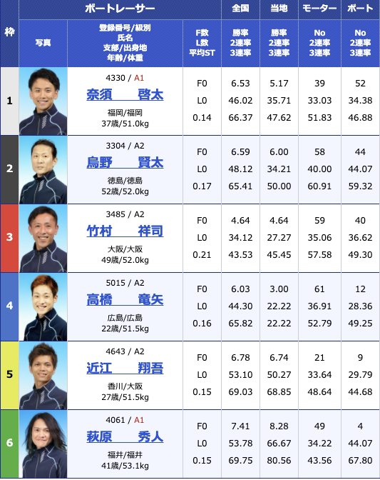2020年11月18日丸亀日本モーターボート選手会会長杯2日目12R