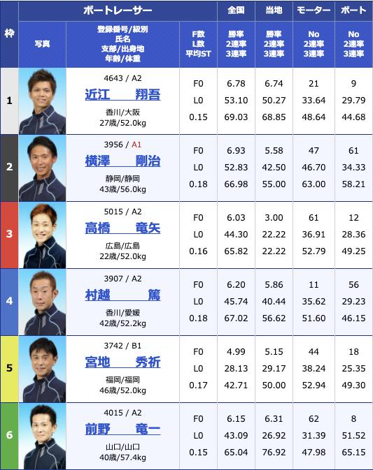 2020年11月19日丸亀日本モーターボート選手会会長杯3日目10R