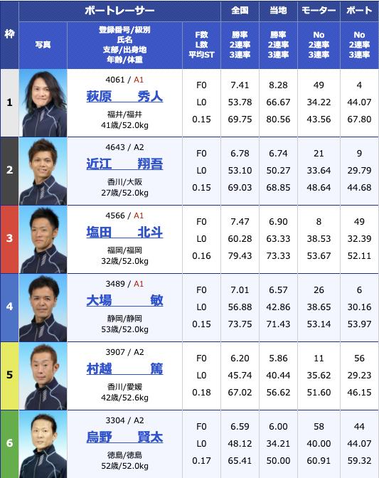 2020年11月20日丸亀日本モーターボート選手会会長杯最終日12R