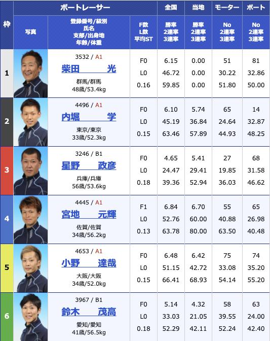 2020年11月23日住之江イン戦巧者集結 アクアコンシェルジュカップ2日目10R