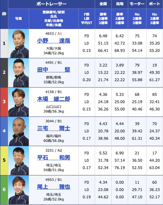 2020年11月26日住之江イン戦巧者集結 アクアコンシェルジュカップ5日目12R