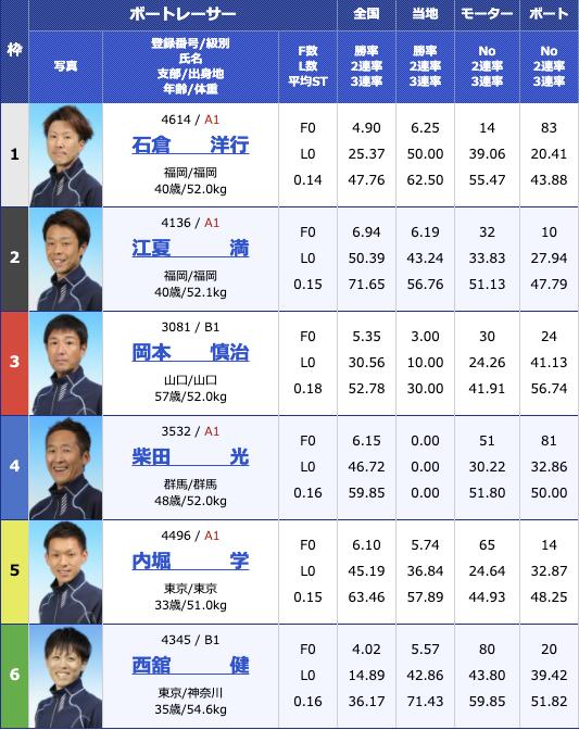 2020年11月27日住之江イン戦巧者集結 アクアコンシェルジュカップ最終日10R