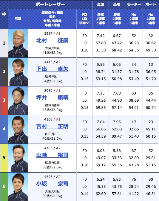 2020年11月27日住之江イン戦巧者集結 アクアコンシェルジュカップ最終日12R