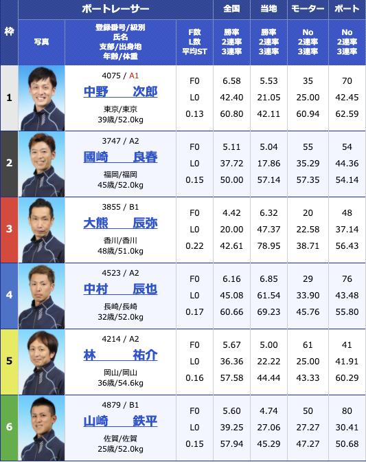 2020年11月28日唐津G3第21回酒の聚楽太閤杯2日目11R
