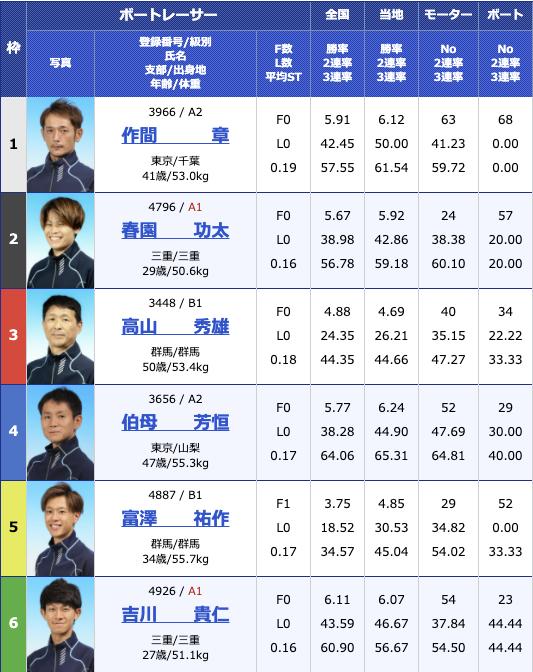 2020年11月30日桐生第23回日本財団会長杯3支部ガチ対決シリーズ初日10R