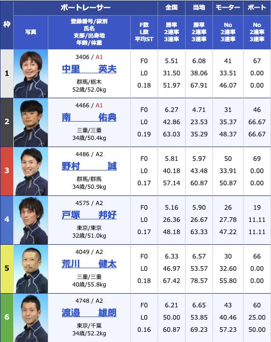 2020年11月30日桐生第23回日本財団会長杯3支部ガチ対決シリーズ初日11R