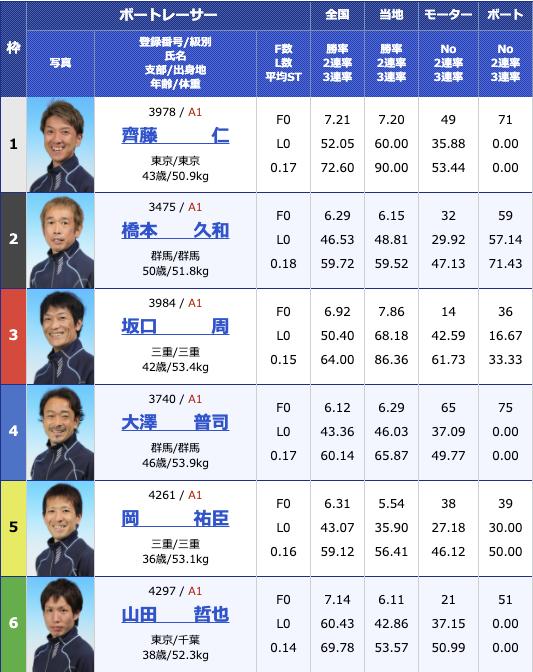 2020年11月30日桐生第23回日本財団会長杯3支部ガチ対決シリーズ初日12R