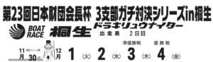 【桐生競艇予想(12/1)】日本財団会長杯 3支部ガチ対決シリーズ(2020)2日目の買い目はコレ!