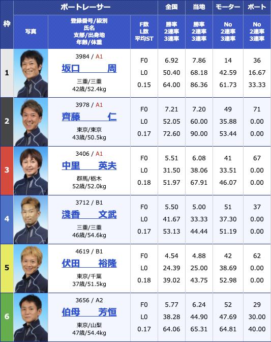 2020年12月1日桐生第23回日本財団会長杯3支部ガチ対決シリーズ2日目11R
