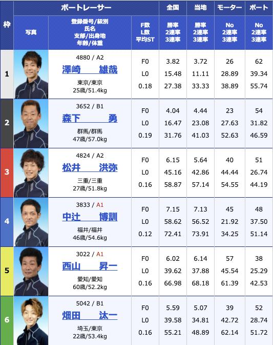 2020年12月3日戸田第9回シニアvsヤング初日10R
