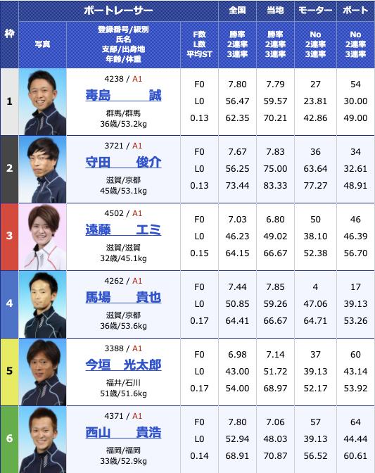 2020年12月3日若松PG1第2回BBCトーナメント初日10R
