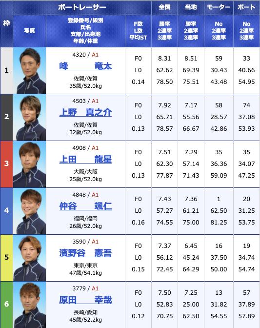 2020年12月3日桐生第23回日本財団会長杯3支部ガチ対決シリーズ4日目10R