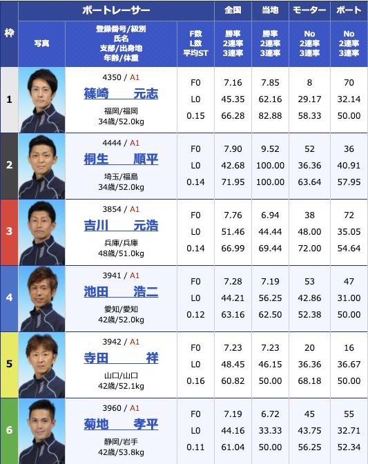 2020年12月3日桐生第23回日本財団会長杯3支部ガチ対決シリーズ4日目11R