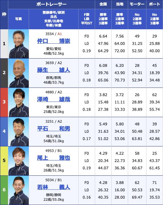 2020年12月4日戸田第9回シニアvsヤング2日目11R