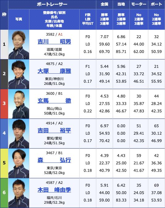 2020年12月4日戸田第9回シニアvsヤング2日目12R