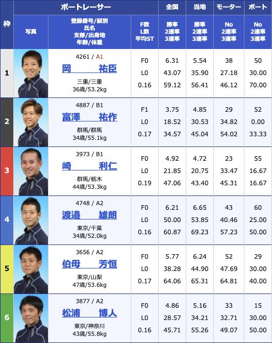 2020年12月4日桐生第23回日本財団会長杯3支部ガチ対決シリーズ最終日5R