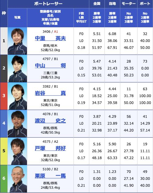 2020年12月4日桐生第23回日本財団会長杯3支部ガチ対決シリーズ最終日9R