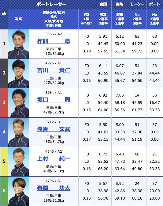 2020年12月4日桐生第23回日本財団会長杯3支部ガチ対決シリーズ最終日12R