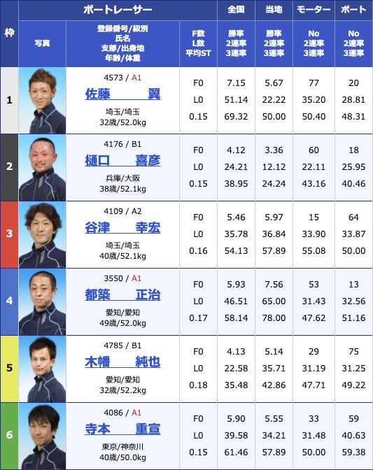 2020年12月7日蒲郡スポーツニッポン杯争奪 蒲郡ボート大賞3日目12R