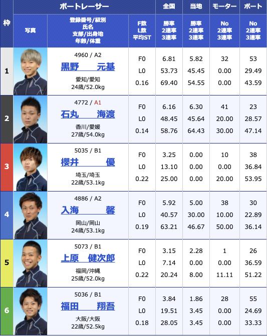 2020年12月8日蒲郡スポーツニッポン杯争奪 蒲郡ボート大賞4日目10R