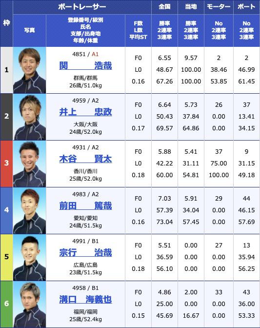 2020年12月8日蒲郡スポーツニッポン杯争奪 蒲郡ボート大賞4日目12R