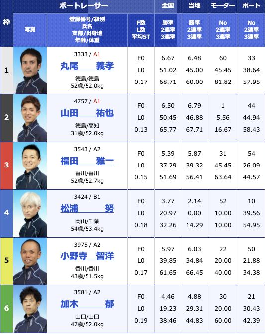 2020年12月16日丸亀日本財団会長杯3日目11R