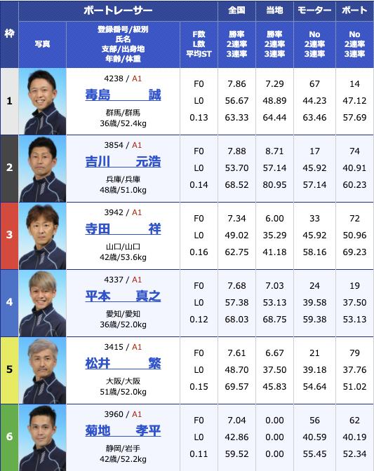 2020年12月17日平和島SG第35回グランプリ/グランプリシリーズ3日目11R