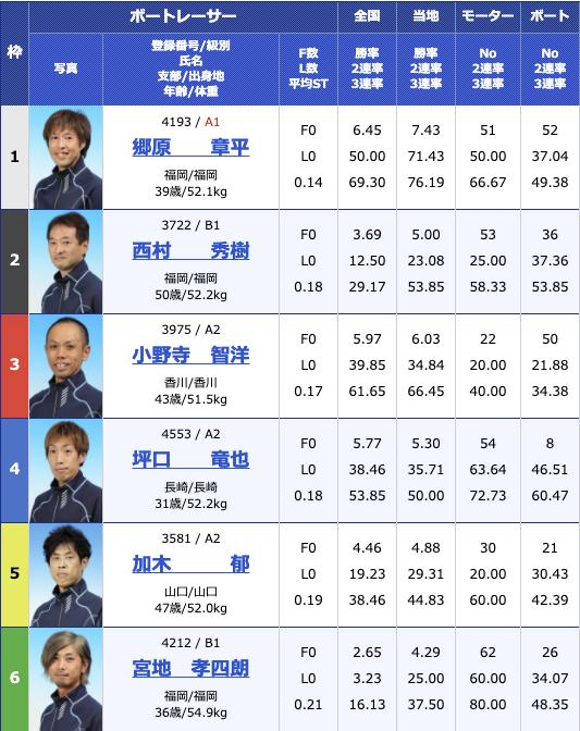 2020年12月17日丸亀日本財団会長杯最終日11R