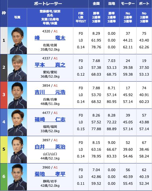 2020年12月18日平和島SG第35回グランプリ/グランプリシリーズ4日目12R
