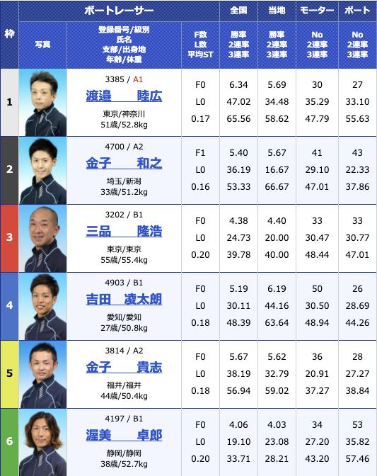 2020年12月23日蒲郡テレビ愛知杯争奪 2020Xマス&ファイナルカップ初日10R