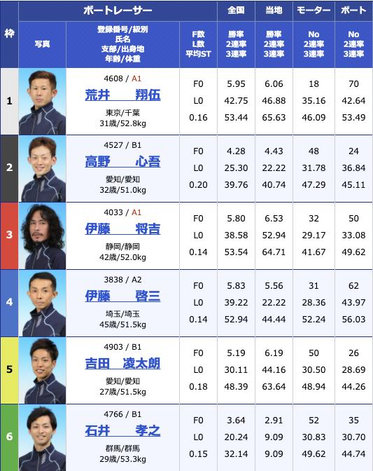 2020年12月24日蒲郡テレビ愛知杯争奪 2020Xマス&ファイナルカップ2日目10R