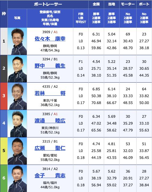 2020年12月24日蒲郡テレビ愛知杯争奪 2020Xマス&ファイナルカップ2日目12R