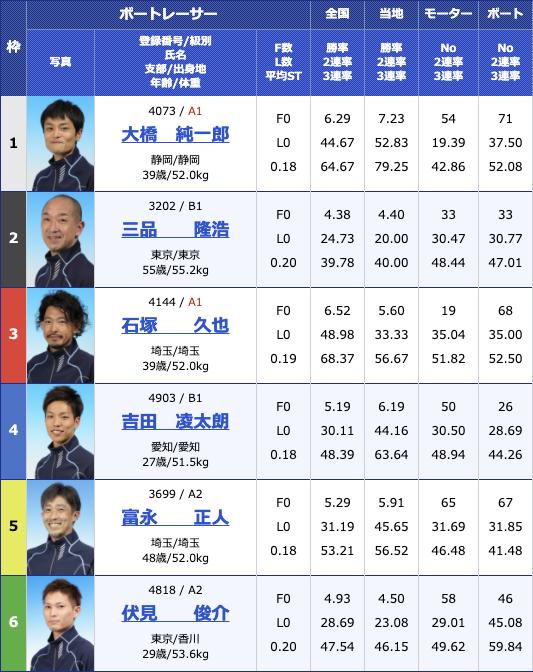 2020年12月25日蒲郡テレビ愛知杯争奪 2020Xマス&ファイナルカップ3日目10R