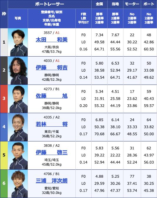 2020年12月25日蒲郡テレビ愛知杯争奪 2020Xマス&ファイナルカップ3日目12R